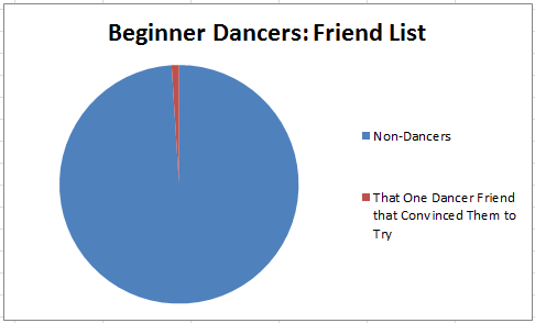 dancing_grapevine_laura_riva_beginner_dancer_friends_list